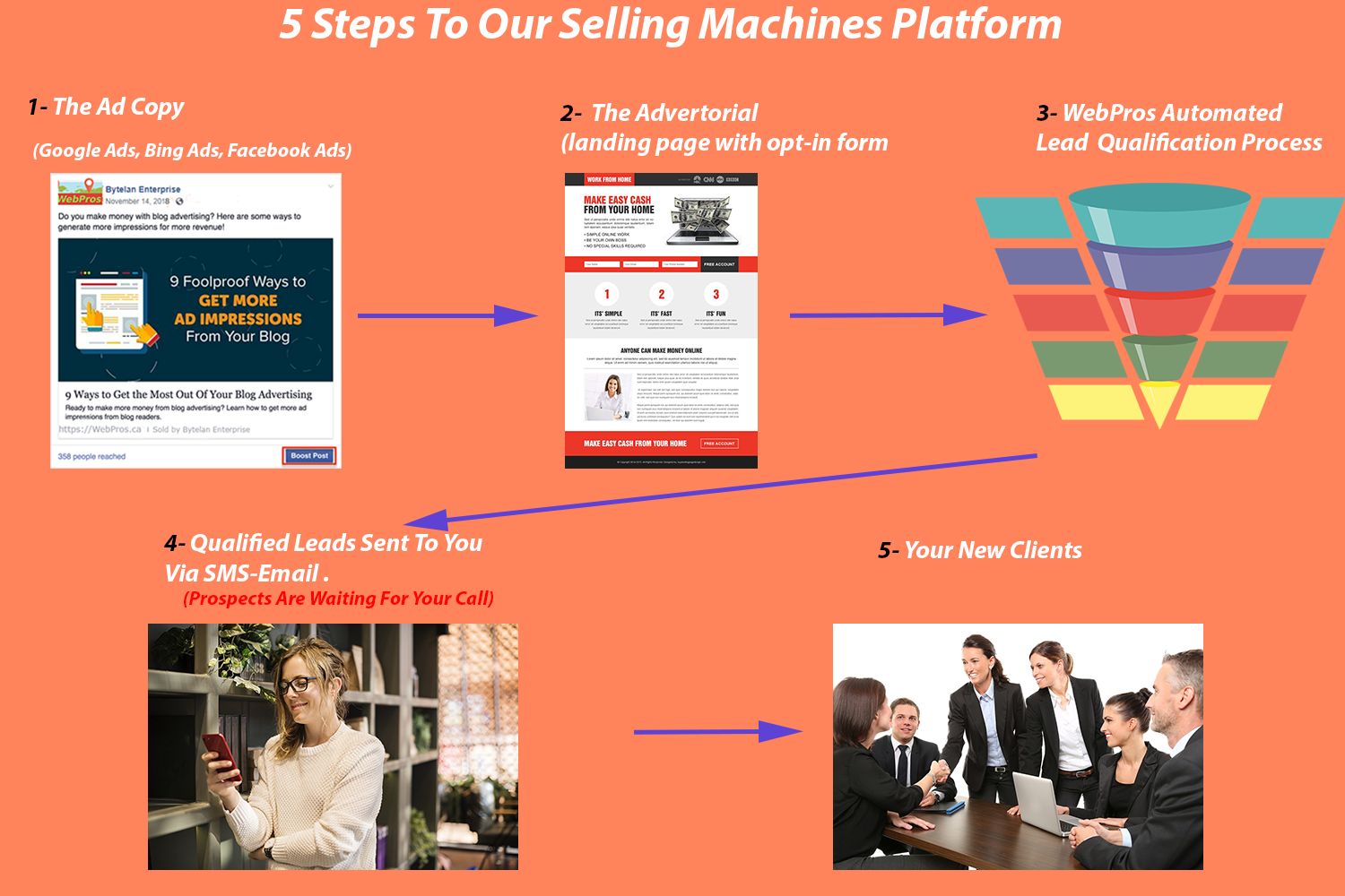Web Pros 6StepsSellingMachines Selling Machines
